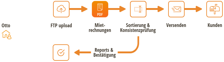 Sermocore Software Consulting Otto Immobilien Gmbh Partnerstory